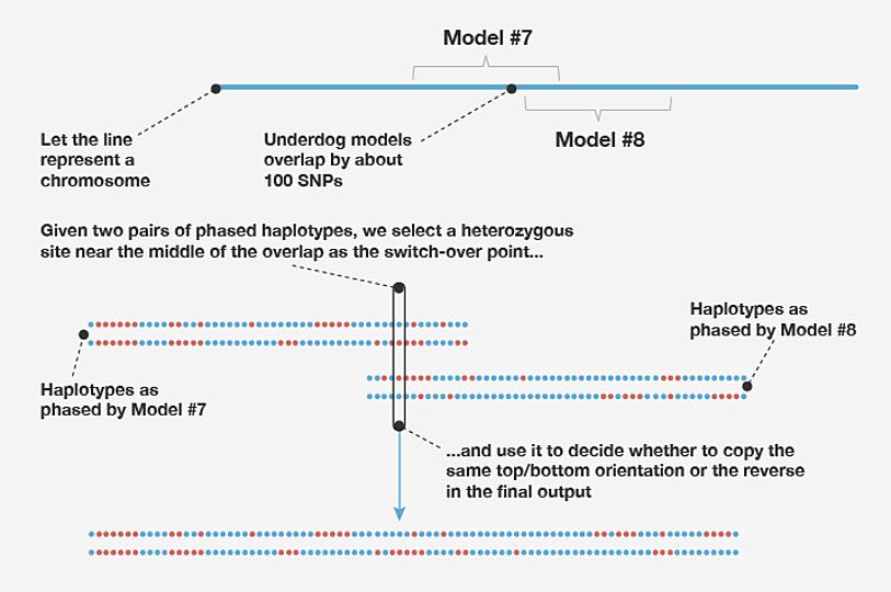 Figure B2