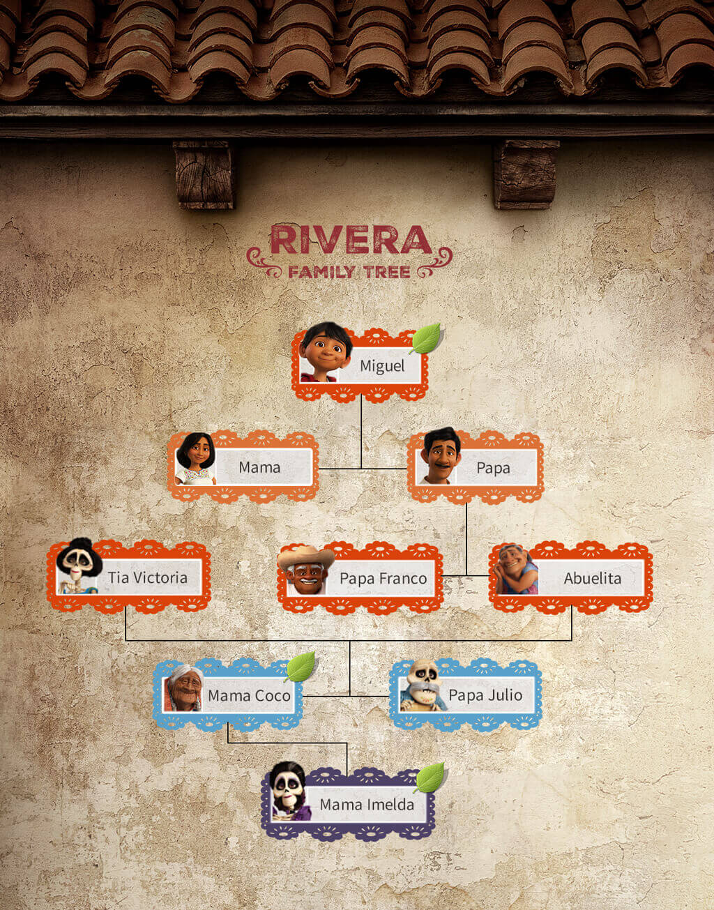 Ancestry And Disney Pixar S Coco Movie