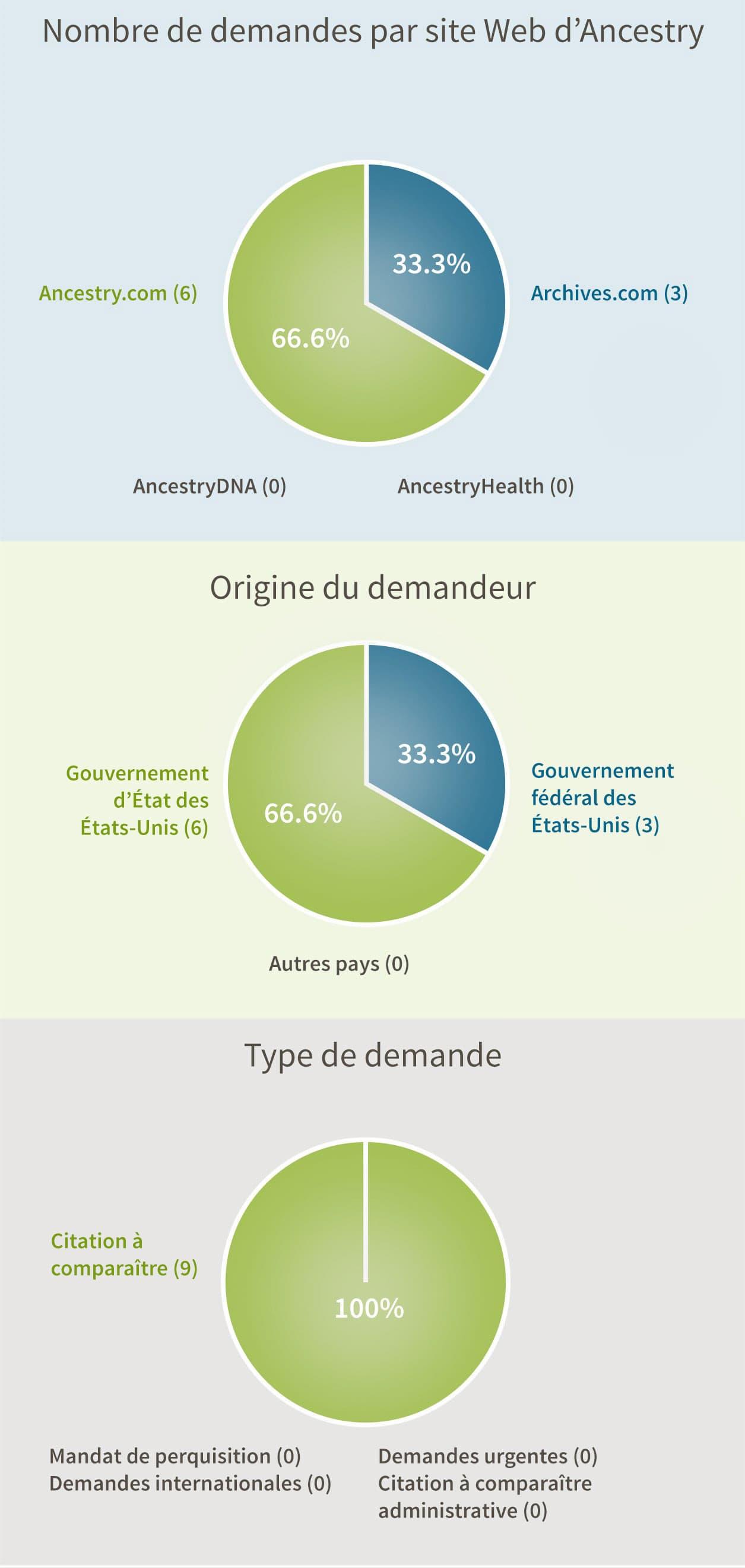 Nombre de demandes par site Web d'Ancestry: Ancestry.com et Archives.com (0), Archives.com (3), Ancestry.com (6), AncestryDNA (0), AncestryHealth (0). Origine du demandeur: Gouvernement fédéral des États-Unis (3), Gouvernement d'État des États-Unis (6), Autres pays (0). Type de demande: Citation à comparaître administrative (3), Citation à comparaître pénale (9), Mandat de perquisition (0), Demandes Internationales (0), Demandes urgentes (0).