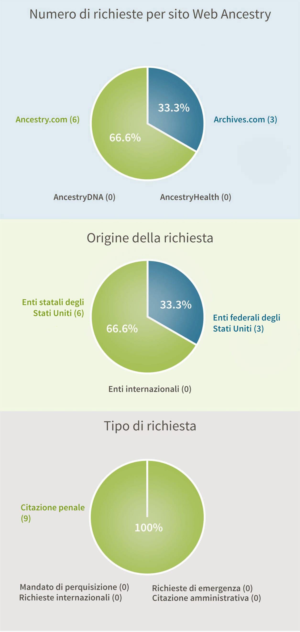 Numero di richieste per sito Web Ancestry: Ancestry.com e Archives.com (0), Archives.com (3), Ancestry.com (6), AncestryDNA (0), AncestryHealth (0). Origine della richiesta: Enti federali degli Stati Uniti (3), Enti statali degli Stati Uniti (6), Enti internazionali (0). Tipo di richiesta: Citazione amministrativa (0), Citazione penale (9), Mandato di perquisizione (0), Richieste internazionali (0), Richieste di emergenza (0).