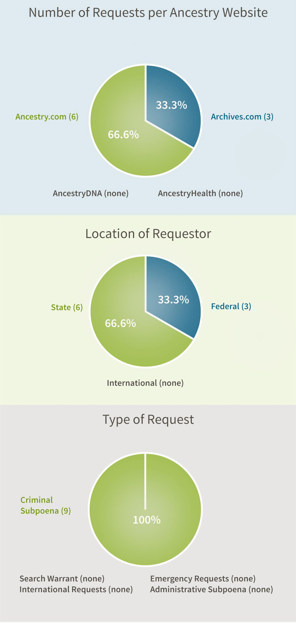 Number of Requests per Ancestry Website: Ancestry.com & Archives.com (0), Archives.com (3), Ancestry.com          (6), AncestryDNA (none), AncestryHealth (none). Location of Requestor:Federal (3), State (6), International (none). Type of Request: Administrative Subpoena (0), Criminal Subpoena (9)Search Warrant (none), International Requests (none),       Emergency Requests (none)