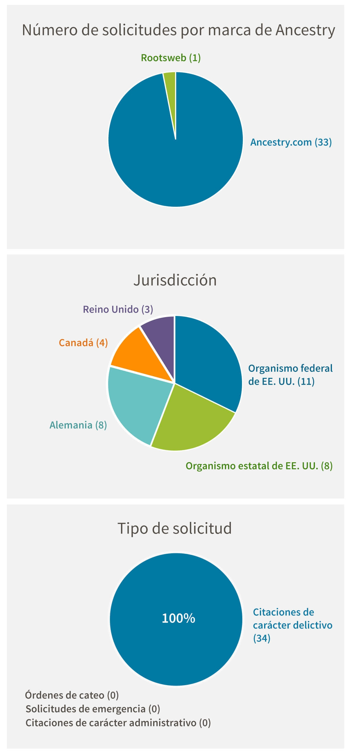 Número de solicitudes por marca de Ancestry: Ancestry.com (33), Rootsweb (1). Jurisdicción: US Federal (11), US State (8), Germany (8), Canada (4), United Kingdom (3). Tipo de solicitud: Criminal Subpoena (34), Search Warrant (0), Emergency Request (0), Administrative Subpoena (0)