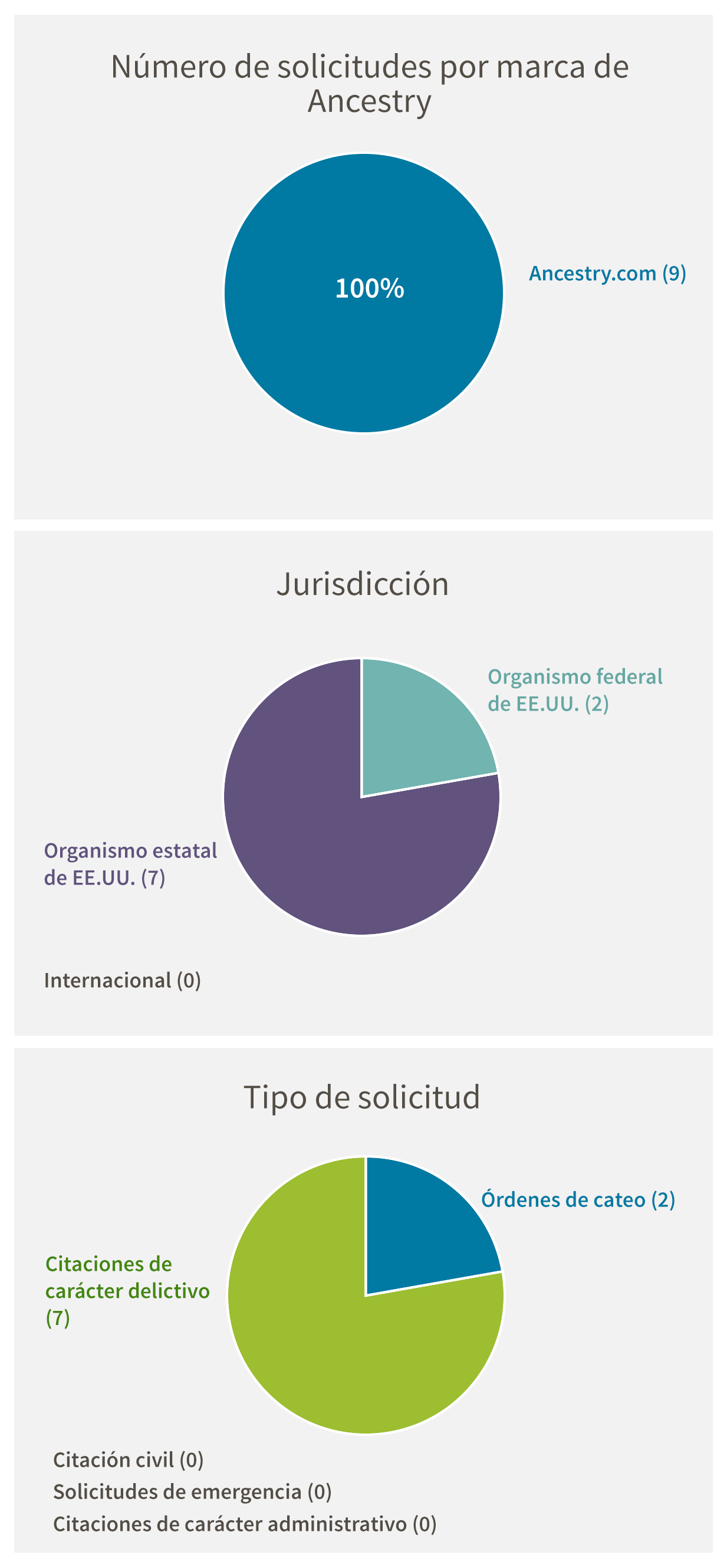 Número de solicitudes por marca de Ancestry: Ancestry.com (9). Jurisdicción: Organismo federal de EE.UU. (2), Organismo estatal de EE.UU. (7), Internacional (0). Tipo de solicitud: Citaciones de carácter delictivo (7), Órdenes de cateo (2), Citaciones de carácter civil (0), Solicitudes de emergencia (0), Citaciones de carácter administrativo (0)