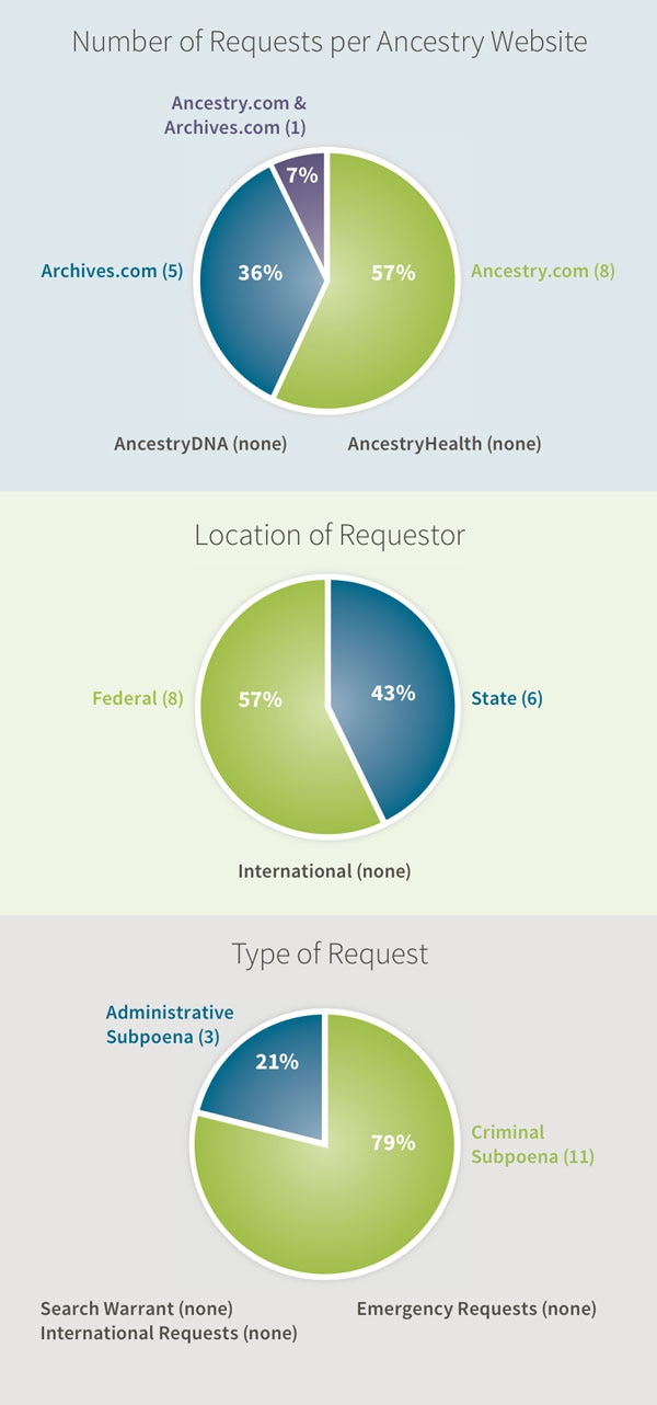 Number of Requests per Ancestry Website: Ancestry.com & Archives.com (1), Archives.com (5), Ancestry.com (8), AncestryDNA (none), AncestryHealth (none). Location of Requestor:Federal (8), State (6), International (none). Type of Request: Administrative Subpoena (3), Criminal Subpoena (11)Search Warrant (none), International Requests (none),
