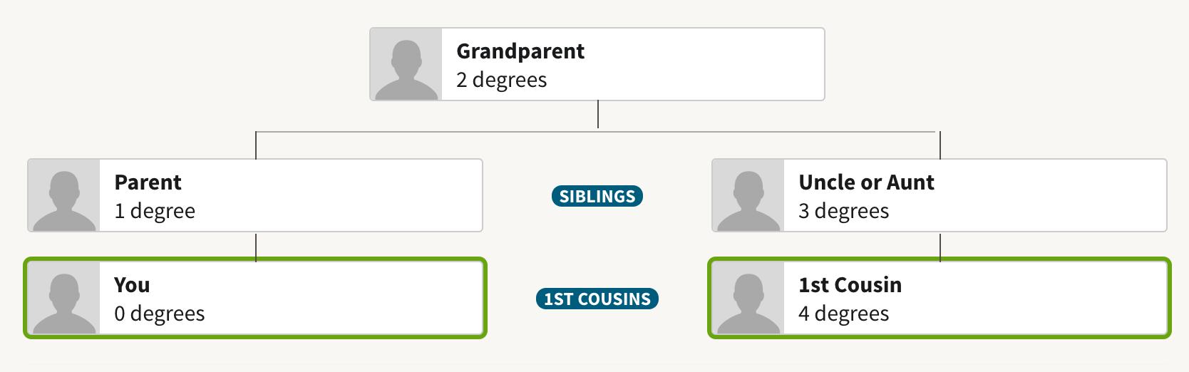 AncestryDNA® Match Categories